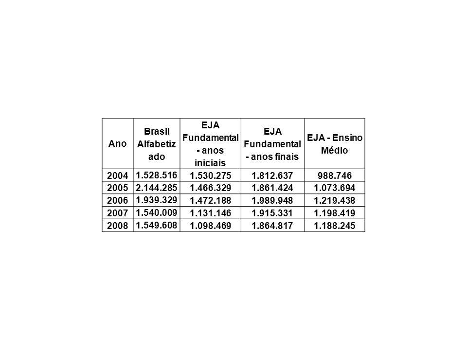Evolução das matrículas em EJA