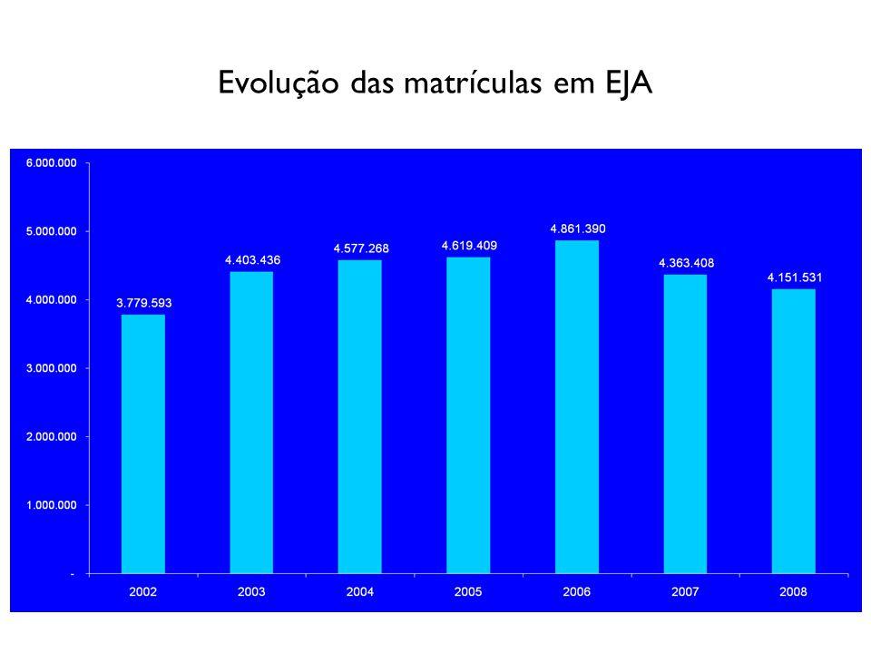 Evolução das matrículas 1º segmento de EJA