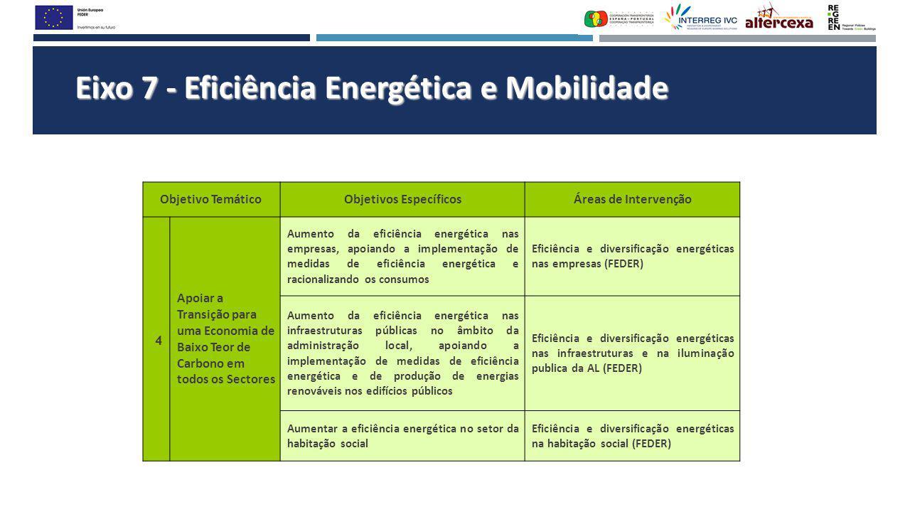 Eixo 7 - Eficiência Energética e Mobilidade Objetivo TemáticoObjetivos EspecíficosÁreas de Intervenção 4 Apoiar a Transição para uma Economia de Baixo Teor de Carbono em todos os Sectores Aumento da eficiência energética nas empresas, apoiando a implementação de medidas de eficiência energética e racionalizando os consumos Eficiência e diversificação energéticas nas empresas (FEDER) Aumento da eficiência energética nas infraestruturas públicas no âmbito da administração local, apoiando a implementação de medidas de eficiência energética e de produção de energias renováveis nos edifícios públicos Eficiência e diversificação energéticas nas infraestruturas e na iluminação publica da AL (FEDER) Aumentar a eficiência energética no setor da habitação social Eficiência e diversificação energéticas na habitação social (FEDER)
