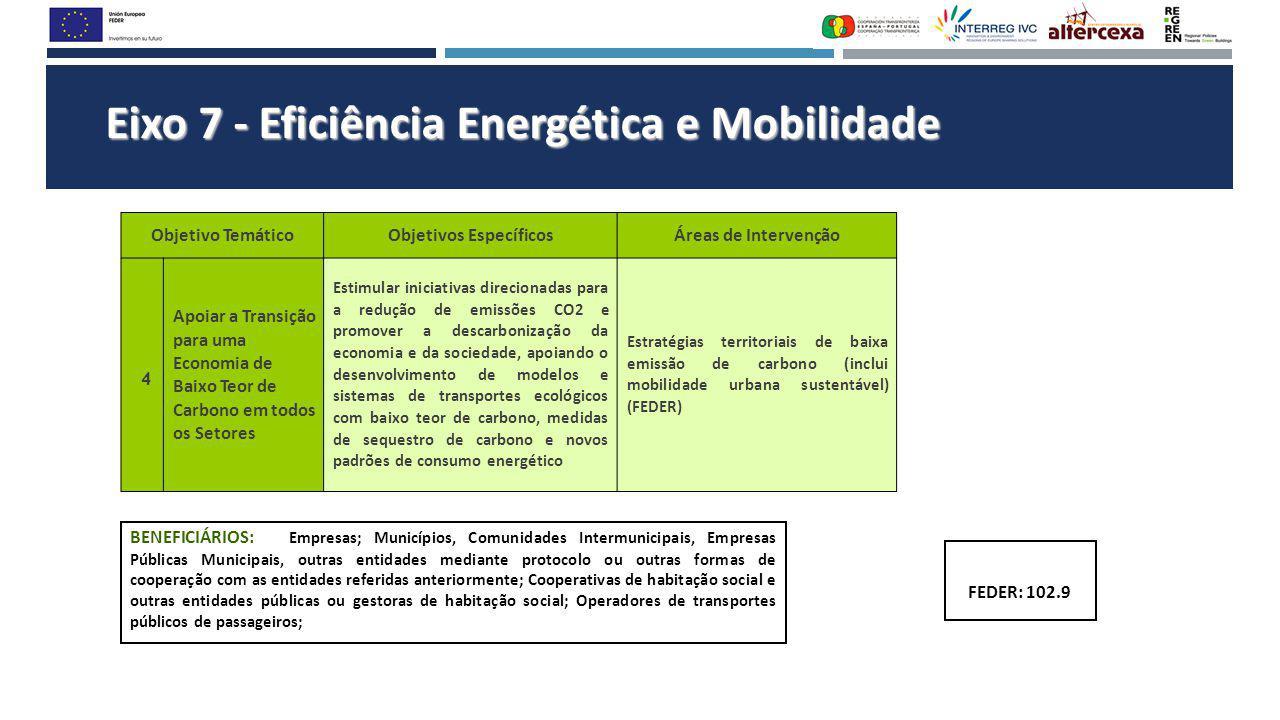 Eixo 7 - Eficiência Energética e Mobilidade Objetivo TemáticoObjetivos EspecíficosÁreas de Intervenção 4 Apoiar a Transição para uma Economia de Baixo Teor de Carbono em todos os Setores Estimular iniciativas direcionadas para a redução de emissões CO2 e promover a descarbonização da economia e da sociedade, apoiando o desenvolvimento de modelos e sistemas de transportes ecológicos com baixo teor de carbono, medidas de sequestro de carbono e novos padrões de consumo energético Estratégias territoriais de baixa emissão de carbono (inclui mobilidade urbana sustentável) (FEDER) BENEFICIÁRIOS: Empresas; Municípios, Comunidades Intermunicipais, Empresas Públicas Municipais, outras entidades mediante protocolo ou outras formas de cooperação com as entidades referidas anteriormente; Cooperativas de habitação social e outras entidades públicas ou gestoras de habitação social; Operadores de transportes públicos de passageiros; FEDER: 102.9