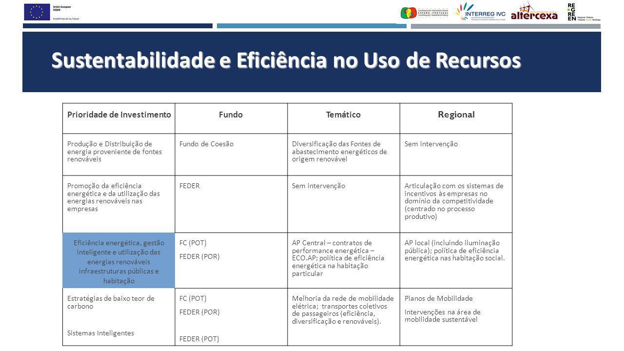 Sustentabilidade e Eficiência no Uso de Recursos Prioridade de InvestimentoFundoTemático Regional Produção e Distribuição de energia proveniente de fo