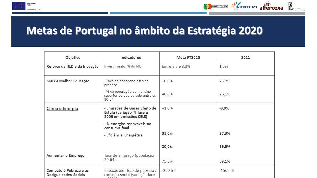 Metas de Portugal no âmbito da Estratégia 2020 ObjetivoIndicadoresMeta PT20202011 Reforço da I&D e da Inovação Investimento: % do PIB Entre 2,7 e 3,3%1,5% Mais e Melhor Educação - Taxa de abandono escolar precoce - % da população com ensino superior ou equiparado entre os 30-34 10,0% 40,0% 23,2% 26,1% Clima e Energia - Emissões de Gases Efeito de Estufa (variação % face a 2005 em emissões CELE) - % energias renováveis no consumo final - Eficiência Energética +1,0% 31,0% 20,0% -8,0% 27,3% 16,5% Aumentar o Emprego Taxa de emprego (população 20-64) 75,0%69,1% Combate à Pobreza e às Desigualdades Sociais Pessoas em risco de pobreza / exclusão social (variação face a 2008) -200 mil-156 mil