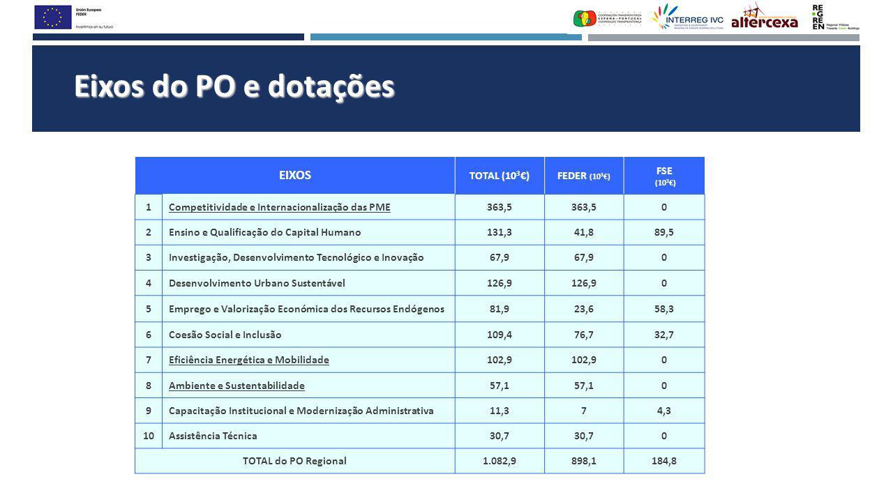 Eixos do PO e dotações EIXOS TOTAL (10 3 €)FEDER (10 3 €) FSE (10 3 €) 1Competitividade e Internacionalização das PME363,5 0 2Ensino e Qualificação do Capital Humano131,341,889,5 3Investigação, Desenvolvimento Tecnológico e Inovação67,9 0 4Desenvolvimento Urbano Sustentável126,9 0 5Emprego e Valorização Económica dos Recursos Endógenos81,923,658,3 6Coesão Social e Inclusão109,476,732,7 7Eficiência Energética e Mobilidade102,9 0 8Ambiente e Sustentabilidade57,1 0 9Capacitação Institucional e Modernização Administrativa11,374,3 10Assistência Técnica30,7 0 TOTAL do PO Regional1.082,9898,1184,8