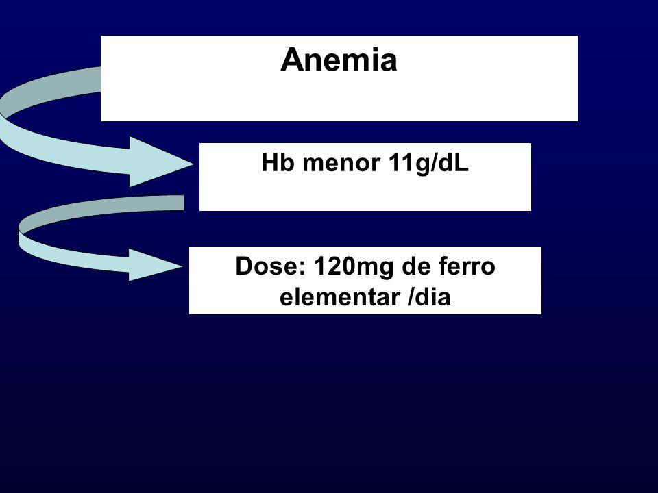 Anemia Hb menor 11g/dL Dose: 120mg de ferro elementar /dia