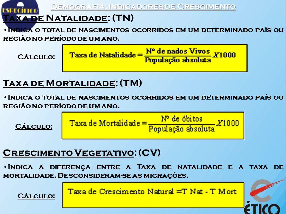 Demografia: Indicadores de Crescimento Taxa de Natalidade: (TN) Indica o total de nascimentos ocorridos em um determinado país ou região no período de