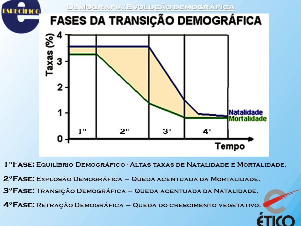Demografia:Evolução demográfica 1°2°3°4° 1°Fase: Equilíbrio Demográfico - Altas taxas de Natalidade e Mortalidade. 2°Fase: Explosão Demográfica – Qued