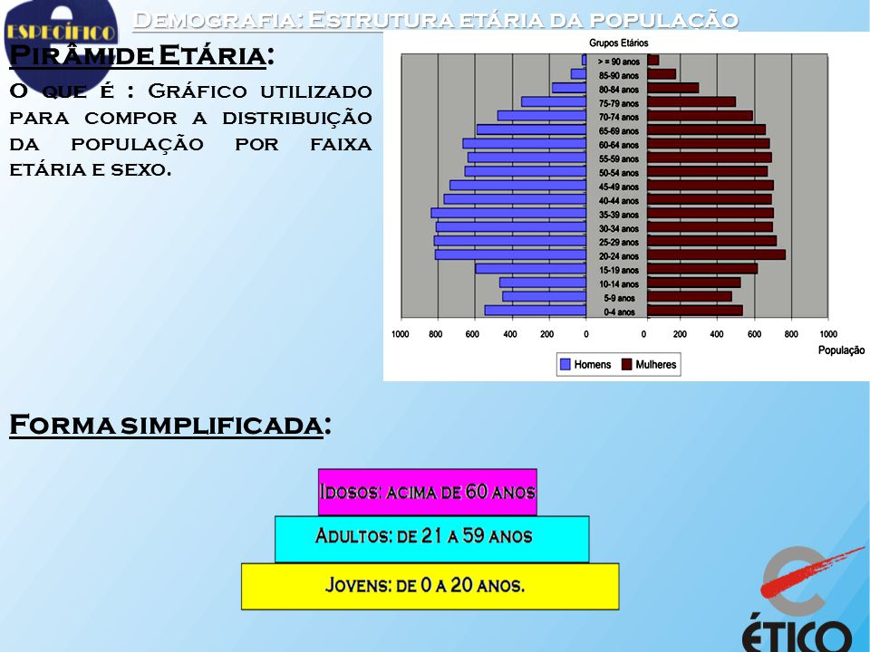 Demografia: Estrutura etária da população Pirâmide Etária: O que é : Gráfico utilizado para compor a distribuição da população por faixa etária e sexo