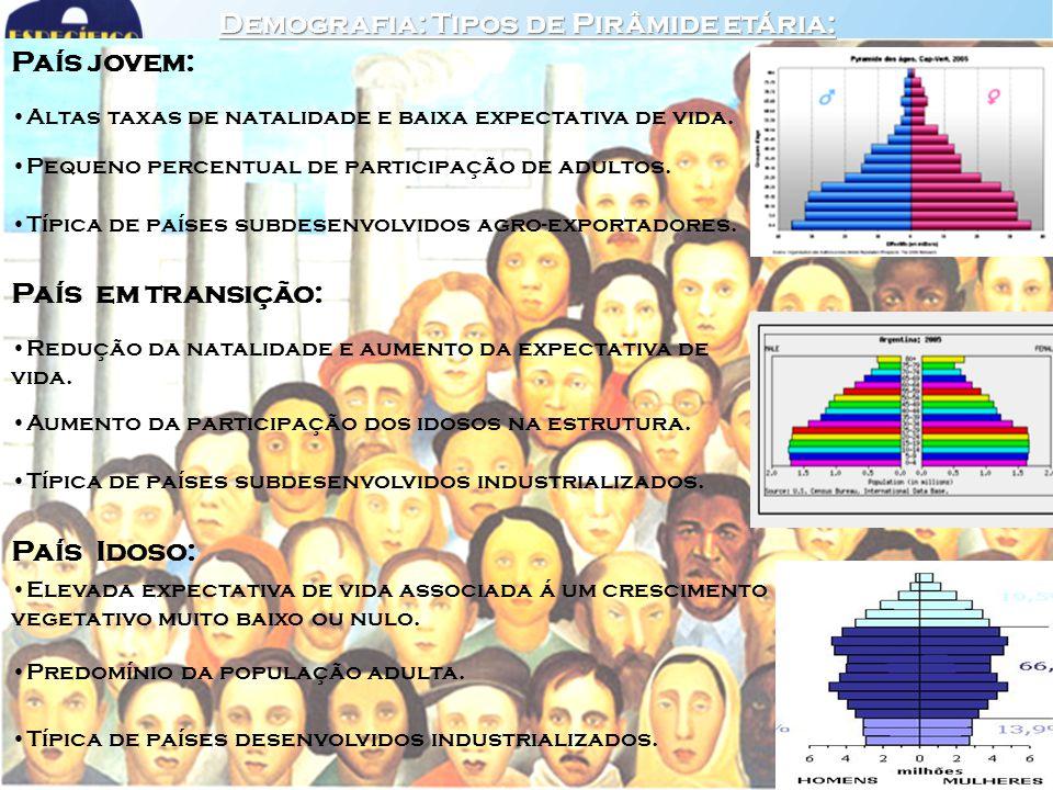 Demografia: Tipos de Pirâmide etária: País jovem: Altas taxas de natalidade e baixa expectativa de vida. Pequeno percentual de participação de adultos