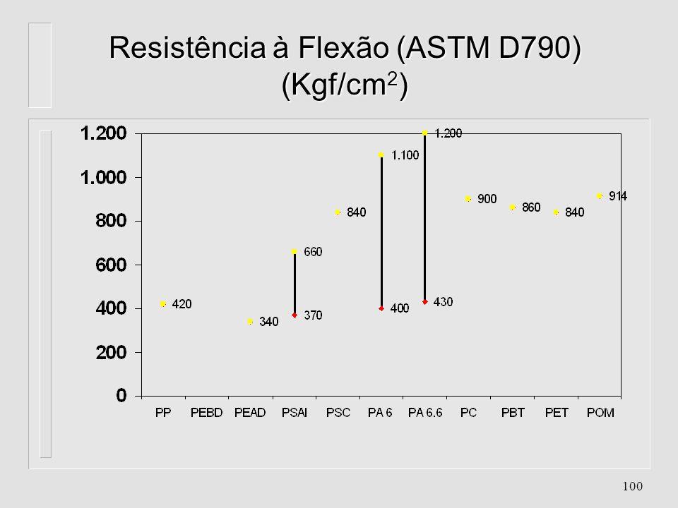 99 Alongamento na Ruptura (ASTM 638) (%)
