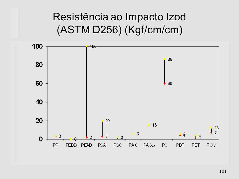 100 Resistência à Flexão (ASTM D790) (Kgf/cm 2 )