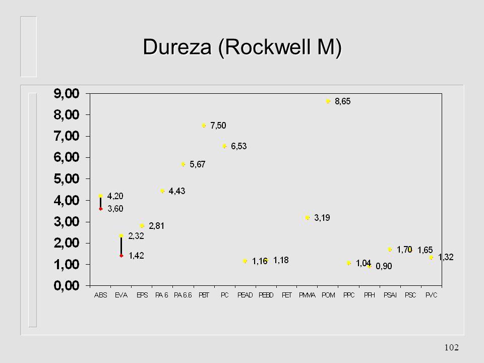 101 Resistência ao Impacto Izod (ASTM D256) (Kgf/cm/cm)