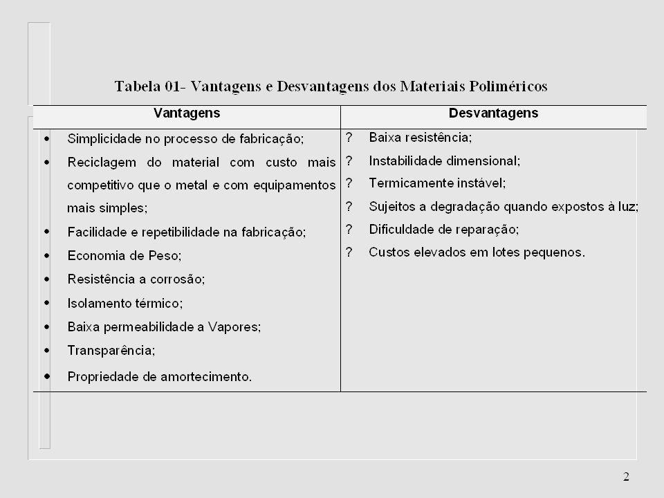 22 Etileno Metacrilato de Metila (EMA) Características / Aplicações l Características l.