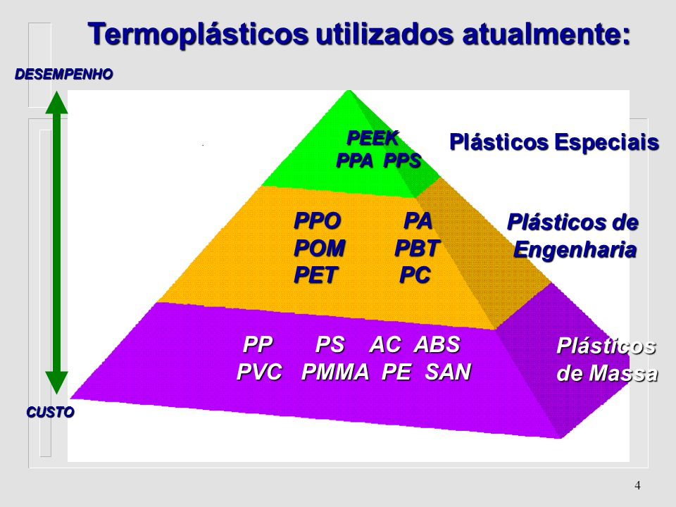 84 Poli(Tereftalato de Butileno) (PBT) - Características n Absorção de água :< 0.1% n Contração: 1.8 - 2% n Cristalinidade: 30 - 60% n Densidade : 1.3 g/cm 3 n Formas de Processamento: Injeção, Extrusão, Sopro n Peso Molecular: 25.000 - 40.000 u.m.a n Temperatura de Fusão: 220 o C n Temperatura de Transição Vítrea :50 o C