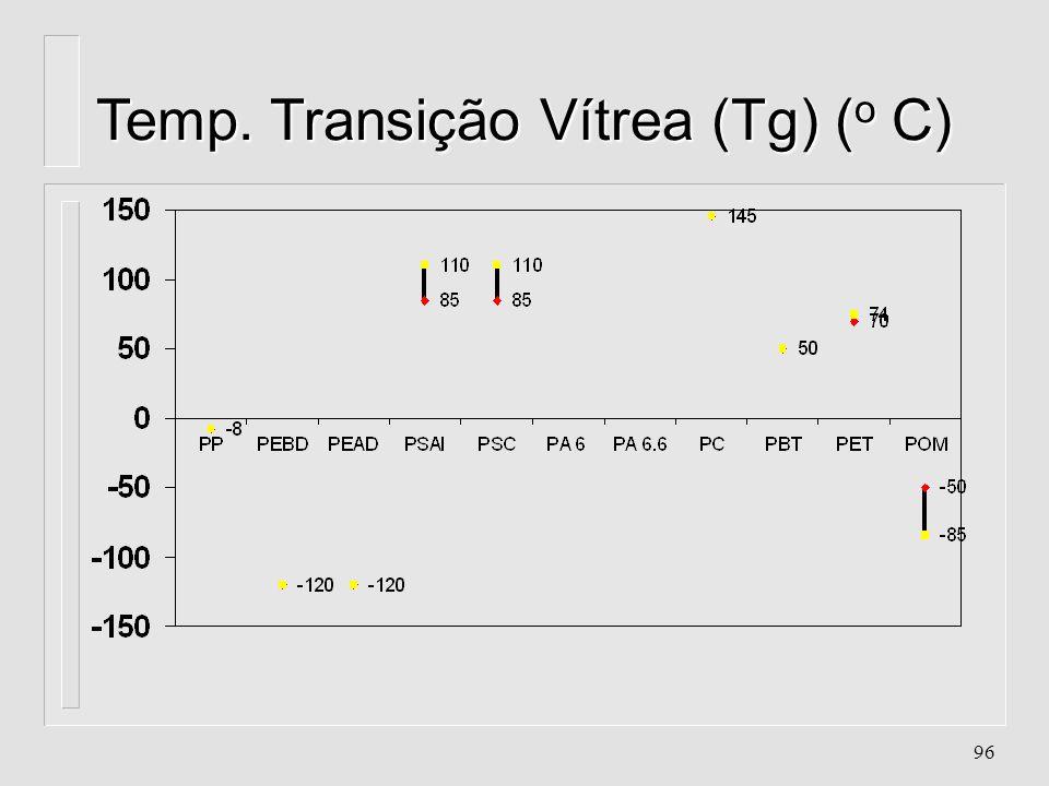 95 Temperatura de Fusão (Tm) ( o C)