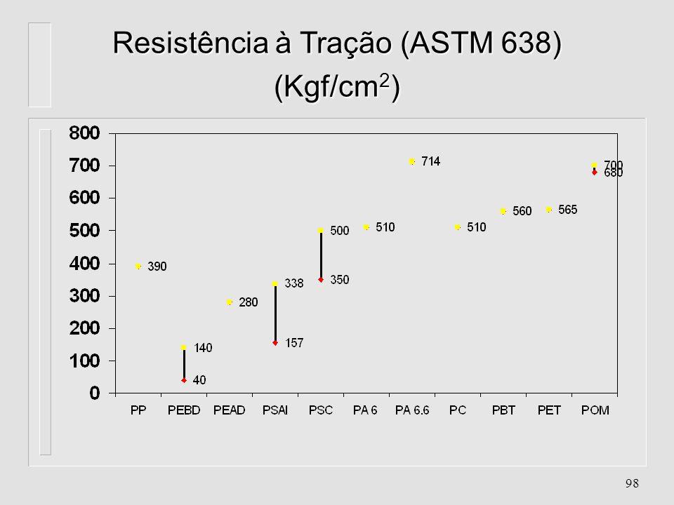 97 Peso Molecular (u.m.a)