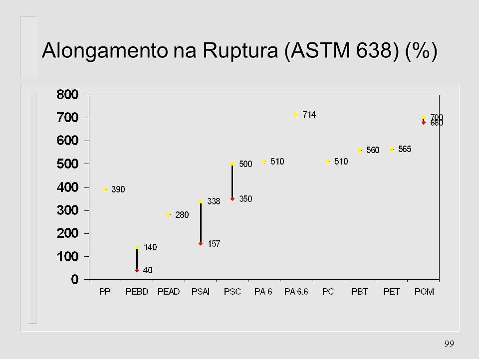 98 Resistência à Tração (ASTM 638) (Kgf/cm 2 )