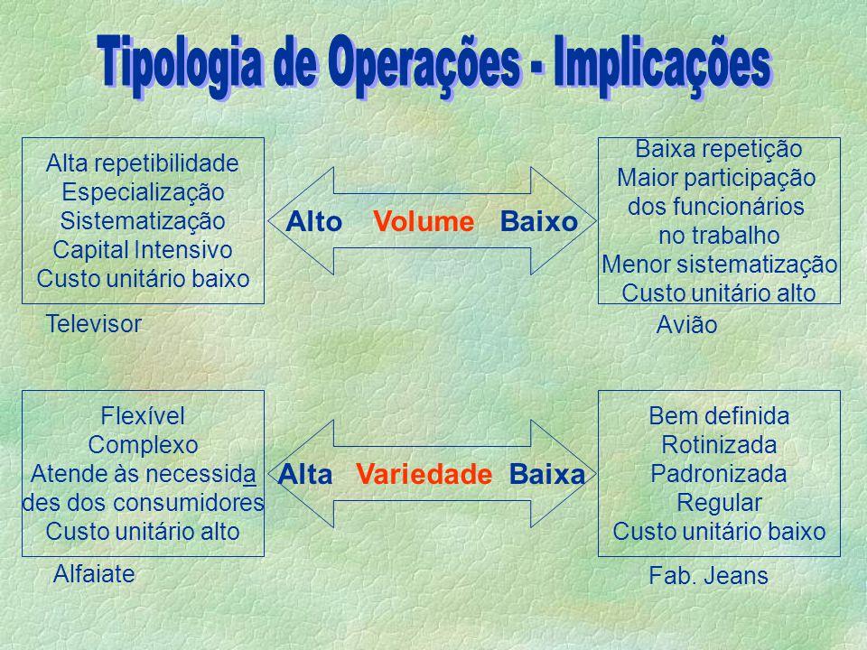 Aspectos que definem os diferentes tipos de operação:  volume de produtos;  variedade de produtos;  variação da demanda de produtos;  grau de contato com o consumidor.