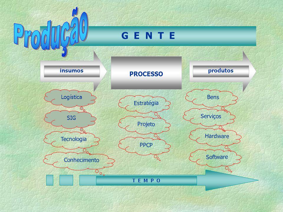 insumosprodutos PROCESSO Logística SIG Tecnologia Projeto Estratégia Software Hardware Serviços Bens PPCP G E N T E T E M P O Conhecimento