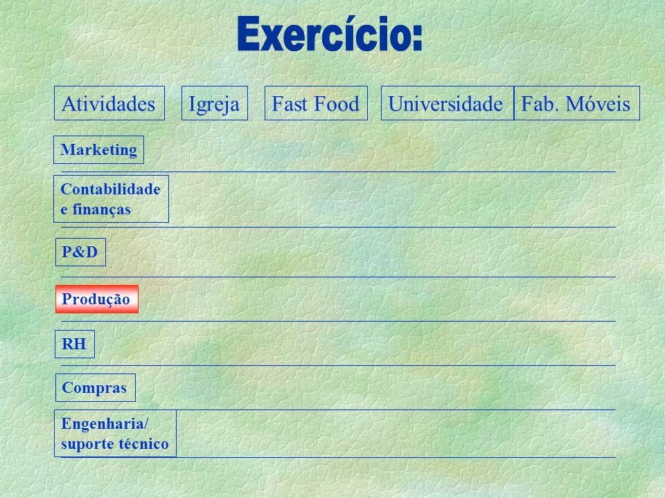 AtividadesIgrejaFast FoodUniversidadeFab.