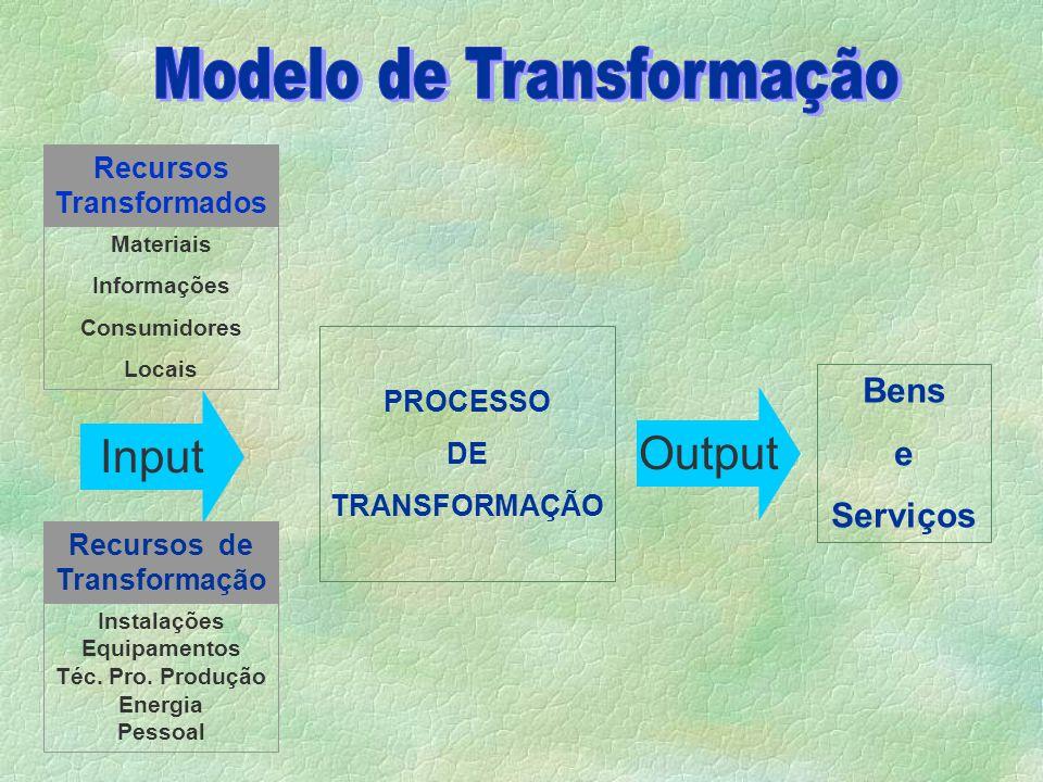 Input Recursos Transformados PROCESSO DE TRANSFORMAÇÃO Materiais Informações Consumidores Locais Recursos de Transformação Instalações Equipamentos Téc.