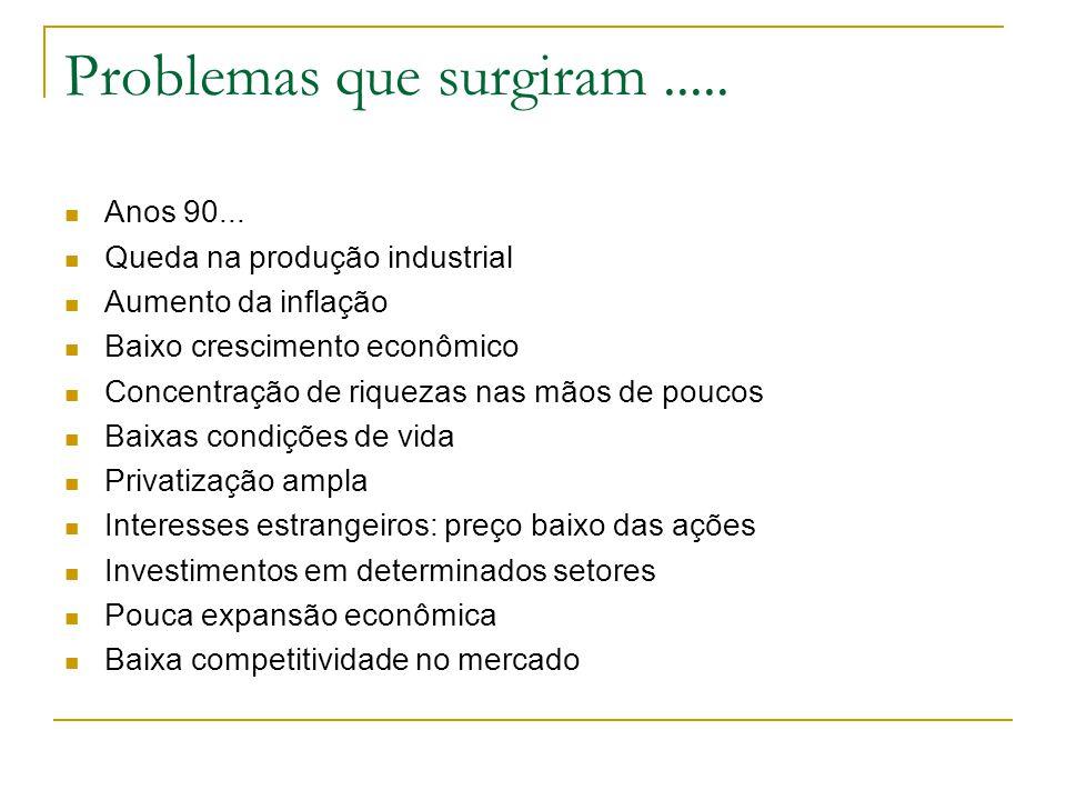 Problemas que surgiram..... Anos 90... Queda na produção industrial Aumento da inflação Baixo crescimento econômico Concentração de riquezas nas mãos