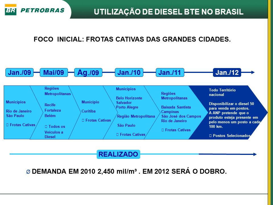 UTILIZAÇÃO DE DIESEL BTE NO BRASIL Jan./09Mai/09 Ag./09 Jan./10Jan./11 Regiões Metropolitanas Recife Fortaleza Belém  Todos os Veículos a Diesel Regi