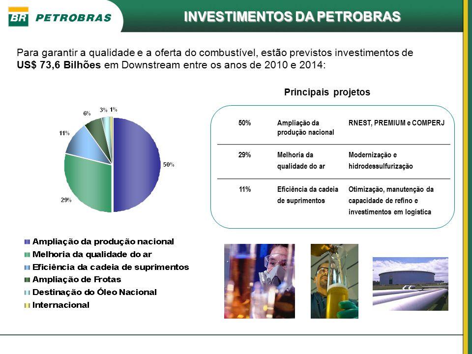 Para garantir a qualidade e a oferta do combustível, estão previstos investimentos de US$ 73,6 Bilhões em Downstream entre os anos de 2010 e 2014: 50%