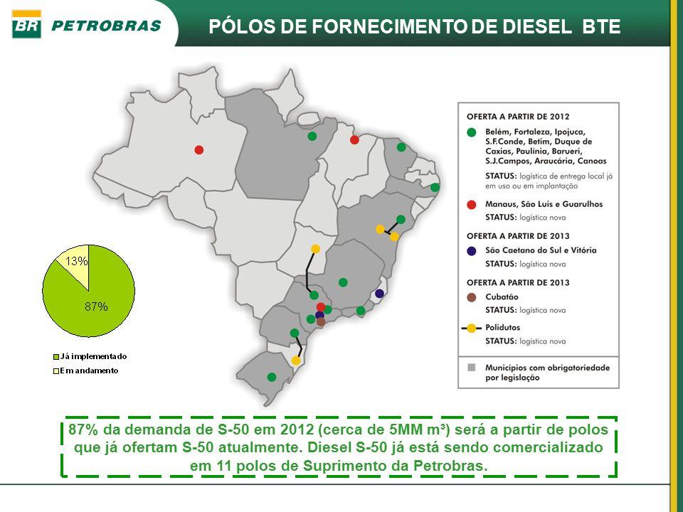 PÓLOS DE FORNECIMENTO DE DIESEL BTE 87% da demanda de S-50 em 2012 (cerca de 5MM m³) será a partir de polos que já ofertam S-50 atualmente. Diesel S-5