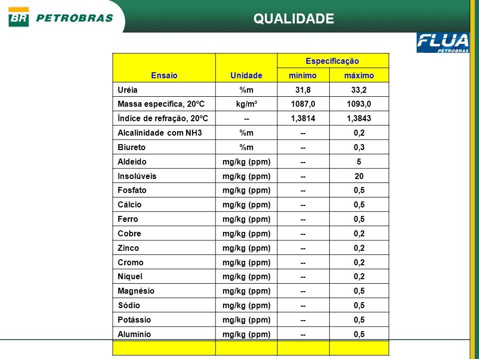 QUALIDADE EnsaioUnidade Especificação mínimomáximo Uréia%m31,833,2 Massa específica, 20ºCkg/m³1087,01093,0 Índice de refração, 20ºC--1,38141,3843 Alca