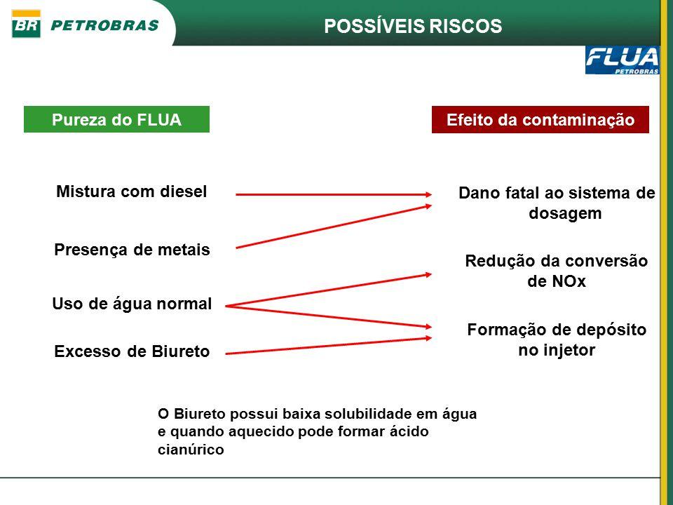 POSSÍVEIS RISCOS Mistura com diesel Dano fatal ao sistema de dosagem Presença de metais Uso de água normal Excesso de Biureto Redução da conversão de