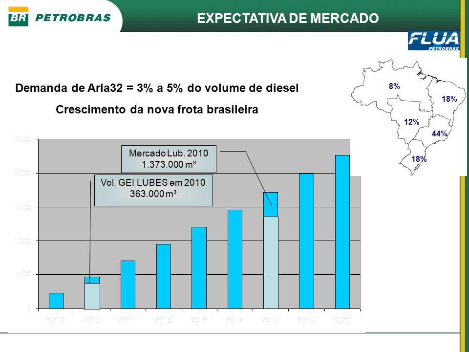 EXPECTATIVA DE MERCADO Projeção de crescimento da demanda de ARLA32 no Brasil (mil m³) 44% 18% 12% 8% 18% Demanda de Arla32 = 3% a 5% do volume de die