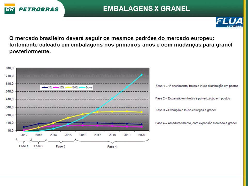 O mercado brasileiro deverá seguir os mesmos padrões do mercado europeu: fortemente calcado em embalagens nos primeiros anos e com mudanças para grane