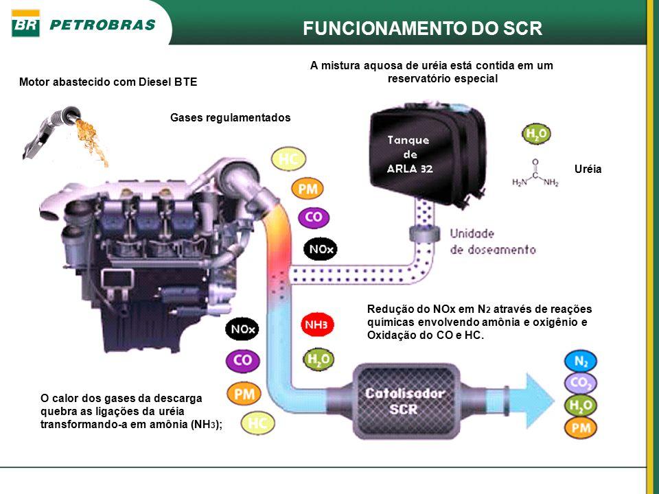 FUNCIONAMENTO DO SCR A mistura aquosa de uréia está contida em um reservatório especial O calor dos gases da descarga quebra as ligações da uréia tran
