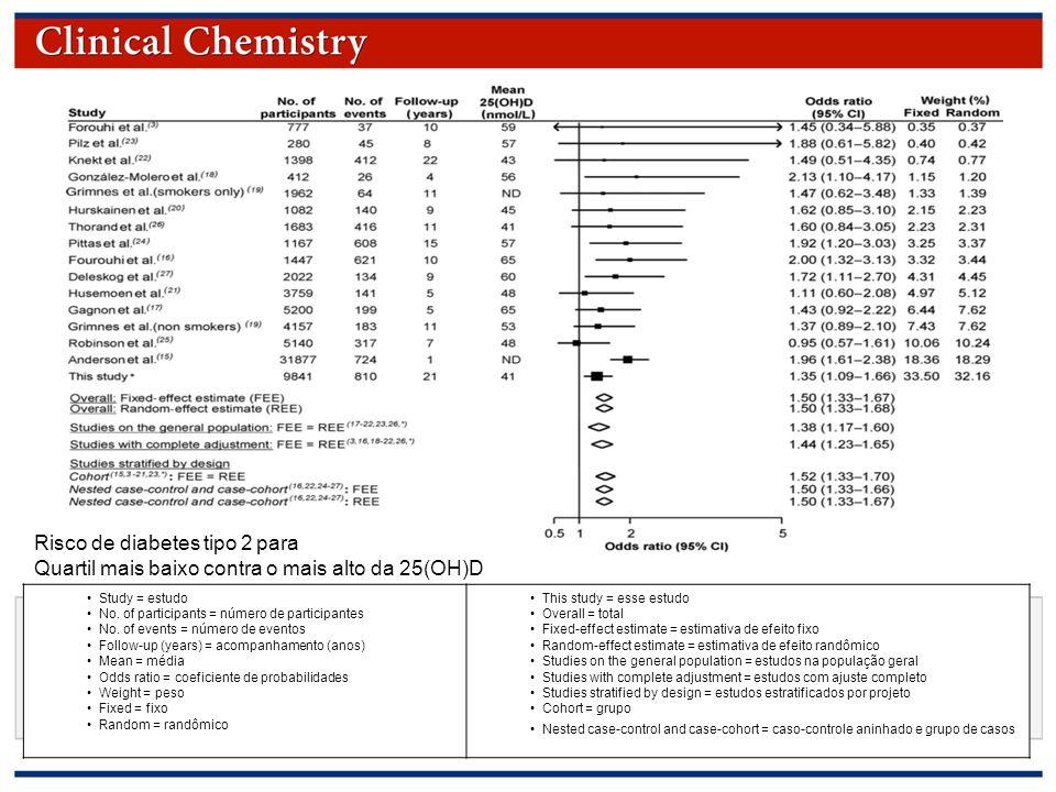 © Copyright 2009 by the American Association for Clinical Chemistry Risco de diabetes tipo 2 para Quartil mais baixo contra o mais alto da 25(OH)D Study = estudo No.