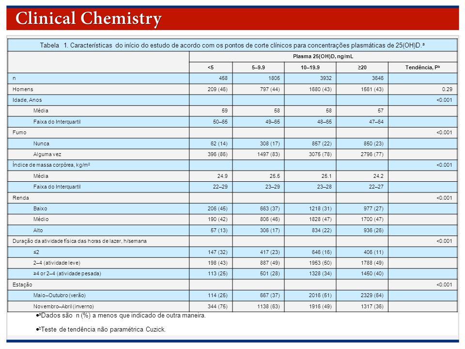 © Copyright 2009 by the American Association for Clinical Chemistry  a Dados são n (%) a menos que indicado de outra maneira.