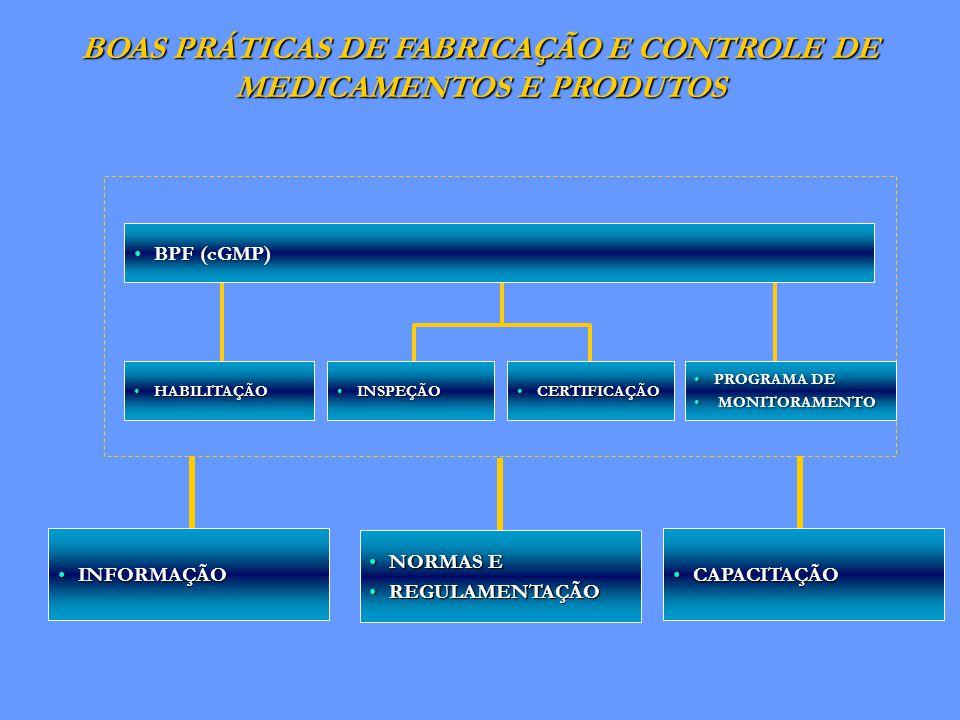 PROGRAMA DEPROGRAMA DE MONITORAMENTO MONITORAMENTO INSPEÇÃOINSPEÇÃO CERTIFICAÇÃOCERTIFICAÇÃO HABILITAÇÃOHABILITAÇÃO BPF (cGMP)BPF (cGMP) BOAS PRÁTICAS DE FABRICAÇÃO E CONTROLE DE MEDICAMENTOS E PRODUTOS NORMAS ENORMAS E REGULAMENTAÇÃOREGULAMENTAÇÃO CAPACITAÇÃOCAPACITAÇÃO INFORMAÇÃOINFORMAÇÃO