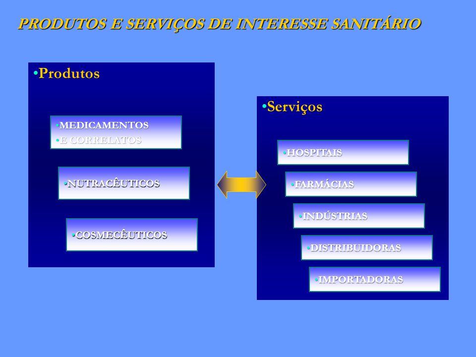PRODUTOS E SERVIÇOS DE INTERESSE SANITÁRIO ServiçosServiços ProdutosProdutos MEDICAMENTOSMEDICAMENTOS E CORRELATOSE CORRELATOS NUTRACÊUTICOSNUTRACÊUTICOS COSMECÊUTICOSCOSMECÊUTICOS HOSPITAISHOSPITAIS FARMÁCIASFARMÁCIAS INDÚSTRIASINDÚSTRIAS DISTRIBUIDORASDISTRIBUIDORAS IMPORTADORASIMPORTADORAS