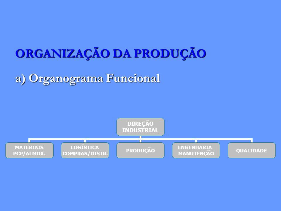 ORGANIZAÇÃO DA PRODUÇÃO a) Organograma Funcional DIREÇÃO INDUSTRIAL MATERIAIS PCP/ALMOX. LOGÍSTICA COMPRAS/DISTR. PRODUÇÃO ENGENHARIA MANUTENÇÃO QUALI