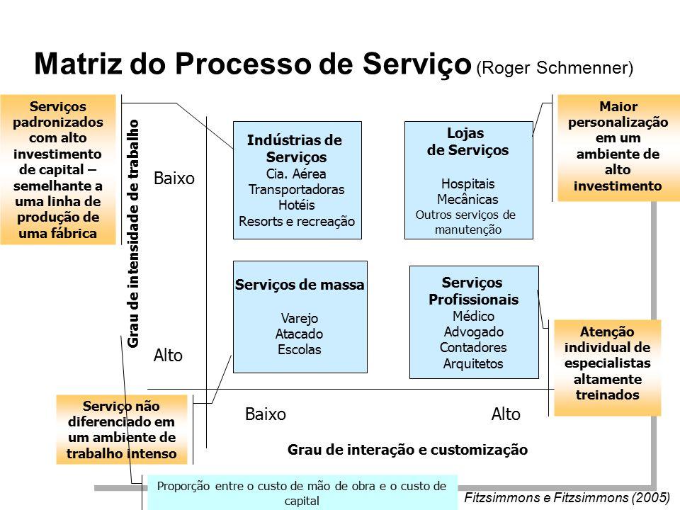 Matriz do Processo de Serviço (Roger Schmenner) Fitzsimmons e Fitzsimmons (2005) Grau de intensidade de trabalho Baixo Alto Grau de interação e customização BaixoAlto Serviços de massa Varejo Atacado Escolas Indústrias de Serviços Cia.