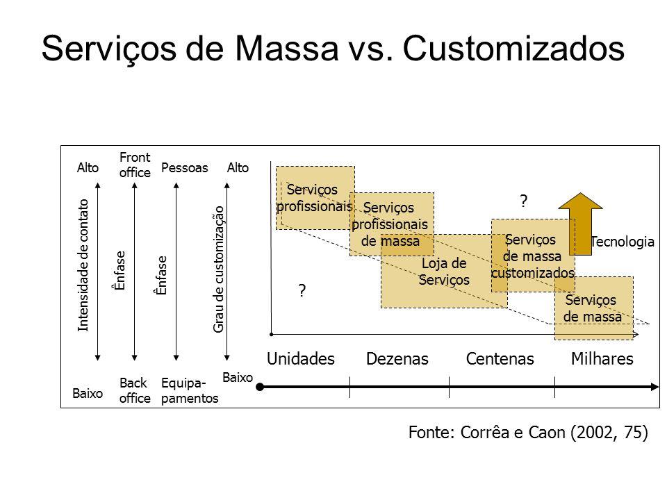 UnidadesDezenasCentenasMilhares Serviços de Massa vs.