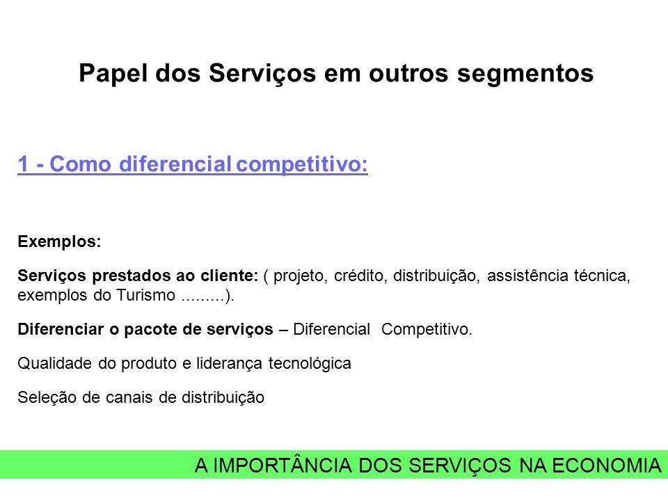 A IMPORTÂNCIA DOS SERVIÇOS NA ECONOMIA Papel dos Serviços em outros segmentos 1 - Como diferencial competitivo: Exemplos: Serviços prestados ao client