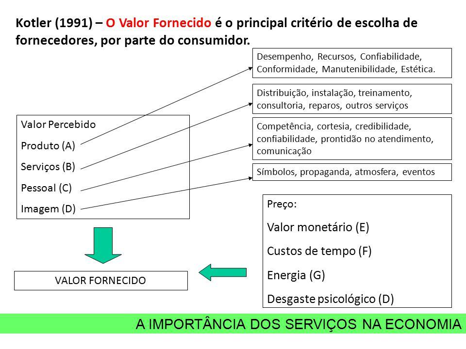 A IMPORTÂNCIA DOS SERVIÇOS NA ECONOMIA Kotler (1991) – O Valor Fornecido é o principal critério de escolha de fornecedores, por parte do consumidor. D
