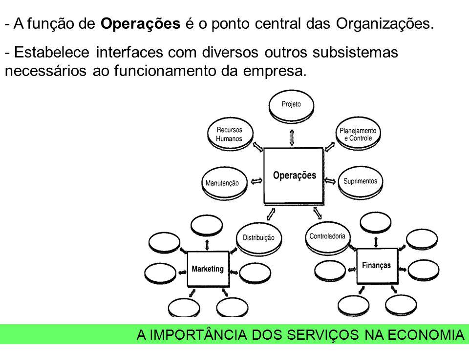 A IMPORTÂNCIA DOS SERVIÇOS NA ECONOMIA - A função de Operações é o ponto central das Organizações. - Estabelece interfaces com diversos outros subsist