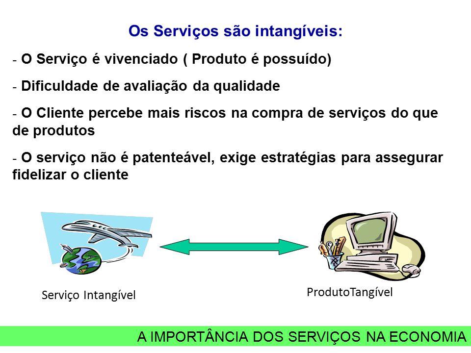 A IMPORTÂNCIA DOS SERVIÇOS NA ECONOMIA Os Serviços são intangíveis: - O Serviço é vivenciado ( Produto é possuído) - Dificuldade de avaliação da quali
