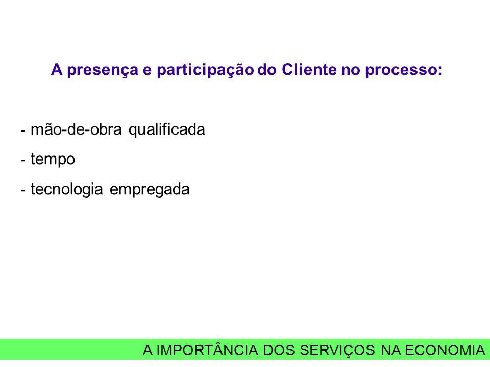 A IMPORTÂNCIA DOS SERVIÇOS NA ECONOMIA A presença e participação do Cliente no processo: - mão-de-obra qualificada - tempo - tecnologia empregada