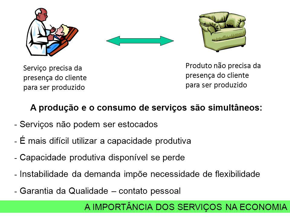 A IMPORTÂNCIA DOS SERVIÇOS NA ECONOMIA Serviço precisa da presença do cliente para ser produzido Produto não precisa da presença do cliente para ser p