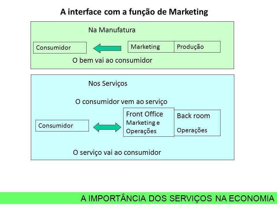 A interface com a função de Marketing MarketingProdução Consumidor O bem vai ao consumidor Na Manufatura Front Office Marketing e Operações Back room