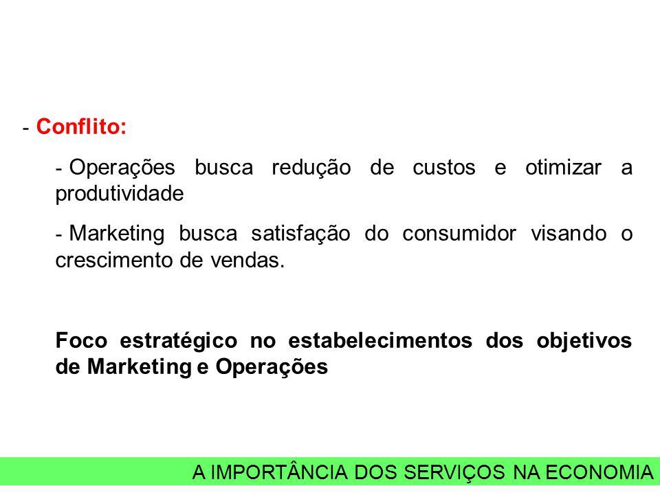 A IMPORTÂNCIA DOS SERVIÇOS NA ECONOMIA - Conflito: - Operações busca redução de custos e otimizar a produtividade - Marketing busca satisfação do consumidor visando o crescimento de vendas.