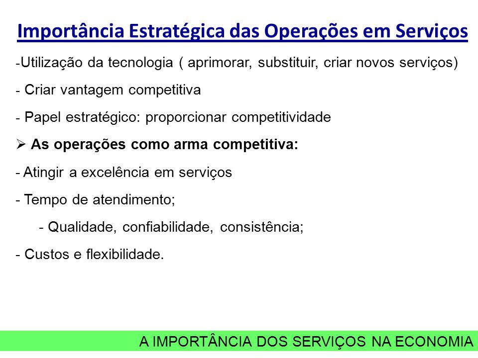 A IMPORTÂNCIA DOS SERVIÇOS NA ECONOMIA Importância Estratégica das Operações em Serviços - Utilização da tecnologia ( aprimorar, substituir, criar novos serviços) - Criar vantagem competitiva - Papel estratégico: proporcionar competitividade  As operações como arma competitiva: - Atingir a excelência em serviços - Tempo de atendimento; - Qualidade, confiabilidade, consistência; - Custos e flexibilidade.