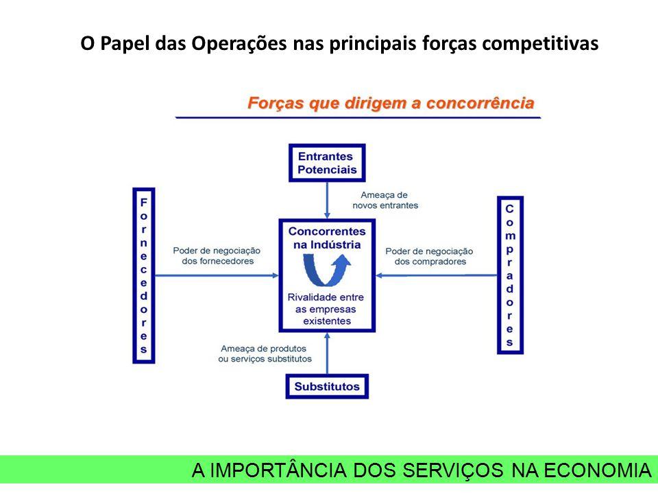A IMPORTÂNCIA DOS SERVIÇOS NA ECONOMIA O Papel das Operações nas principais forças competitivas